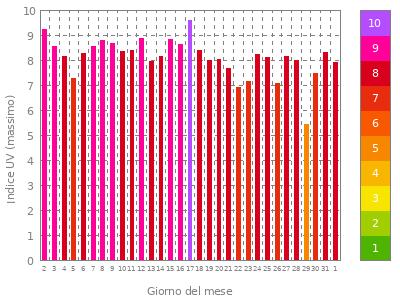 grafico mensile