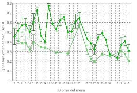 grafico mensile dello spessore ottico degli aerosol da Brewer