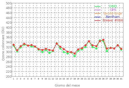 grafico mensile dell'ozono