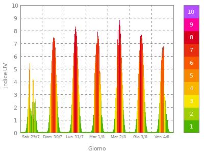 grafico settimanale