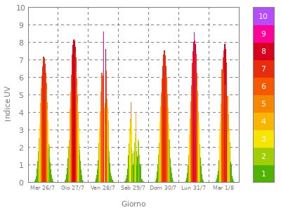 grafico settimanale spettroradiometro