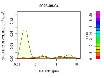 distribuzione di volume aerosol
